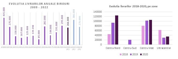 livrari anuale spatii de birouri Bucuresti