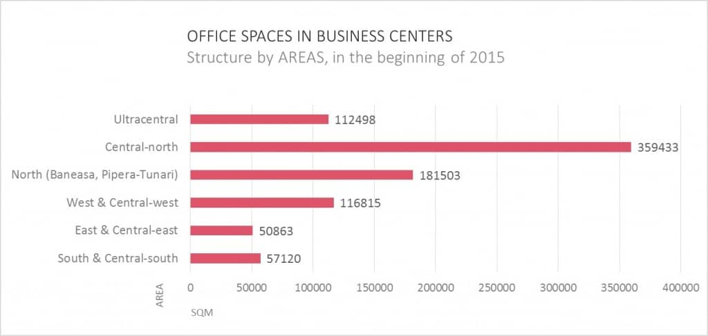Office Market in the beginning of 2015 Bucharest