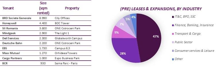 Office market first quarter 2020
